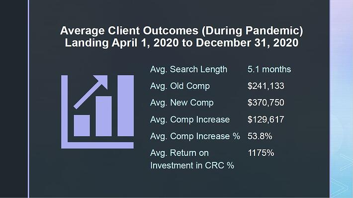 Client Average Outcomes April to Dec 2020